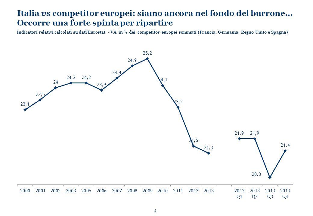 2 Italia vs competitor europei: siamo ancora nel fondo del burrone… Occorre una forte spinta per ripartire Indicatori relativi calcolati su dati Eurostat - VA in % dei competitor europei sommati (Francia, Germania, Regno Unito e Spagna)