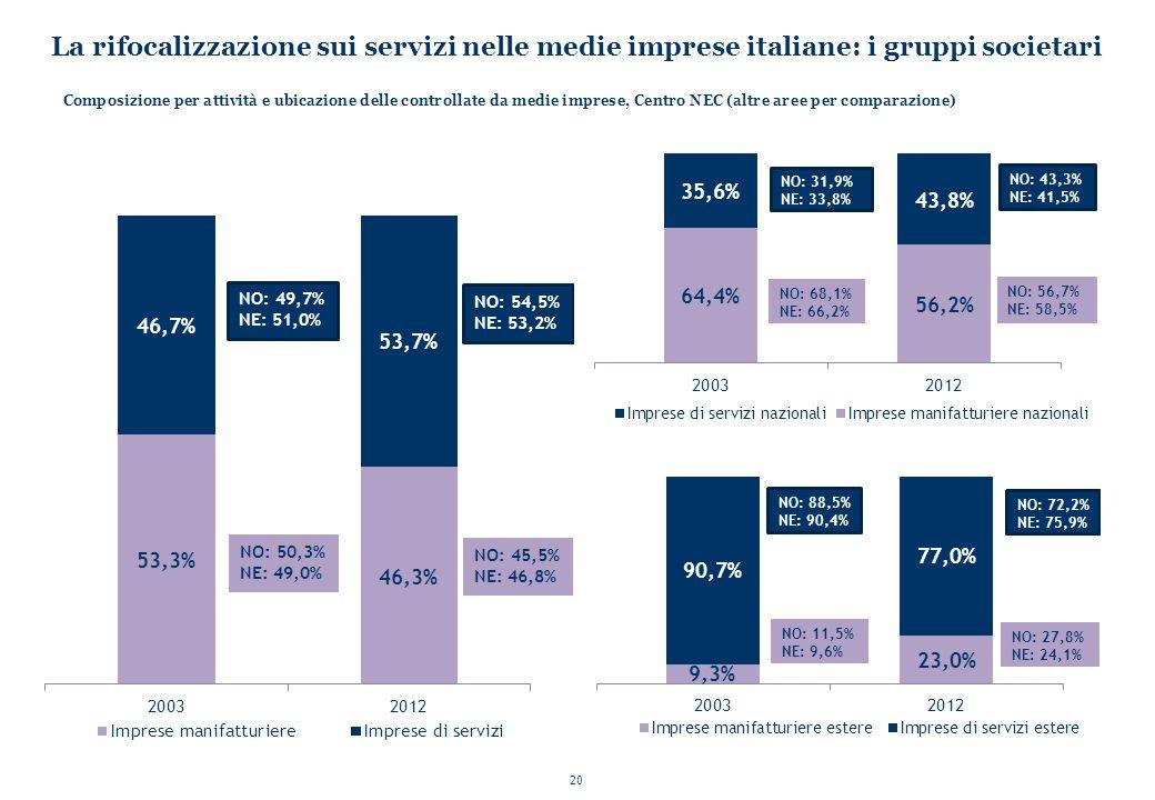 20 La rifocalizzazione sui servizi nelle medie imprese italiane: i gruppi societari Composizione per attività e ubicazione delle controllate da medie imprese, Centro NEC (altre aree per comparazione)