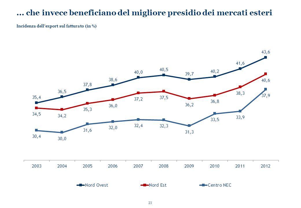 23... che invece beneficiano del migliore presidio dei mercati esteri Incidenza dell'export sul fatturato (in %)