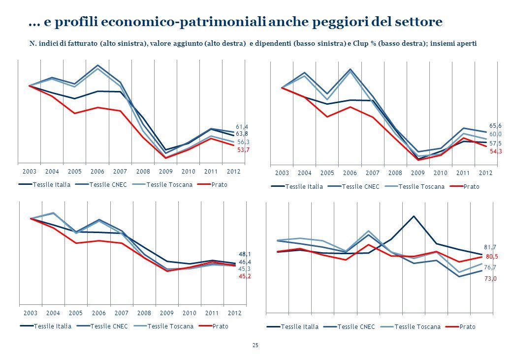 25 … e profili economico-patrimoniali anche peggiori del settore N. indici di fatturato (alto sinistra), valore aggiunto (alto destra) e dipendenti (b