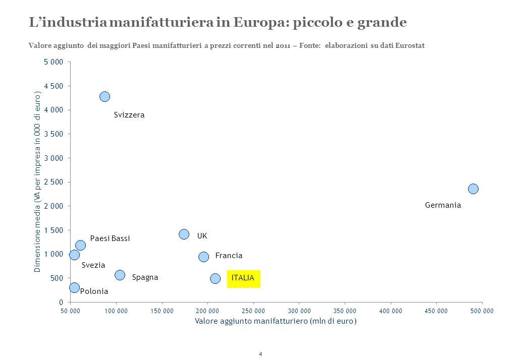 4 L'industria manifatturiera in Europa: piccolo e grande Valore aggiunto dei maggiori Paesi manifatturieri a prezzi correnti nel 2011 – Fonte: elabora