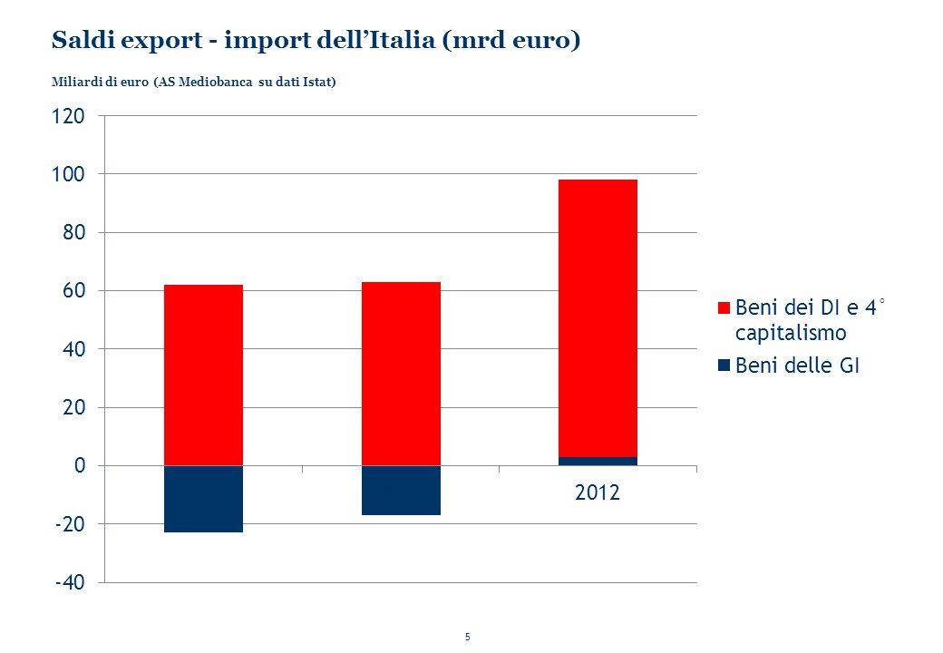 5 Saldi export - import dell'Italia (mrd euro) Miliardi di euro (AS Mediobanca su dati Istat)