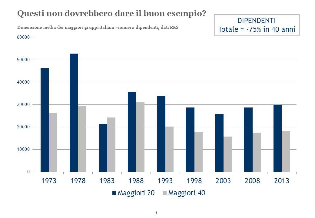 6 Questi non dovrebbero dare il buon esempio? Dimensione media dei maggiori gruppi italiani –numero dipendenti, dati R&S DIPENDENTI Totale = -75% in 4