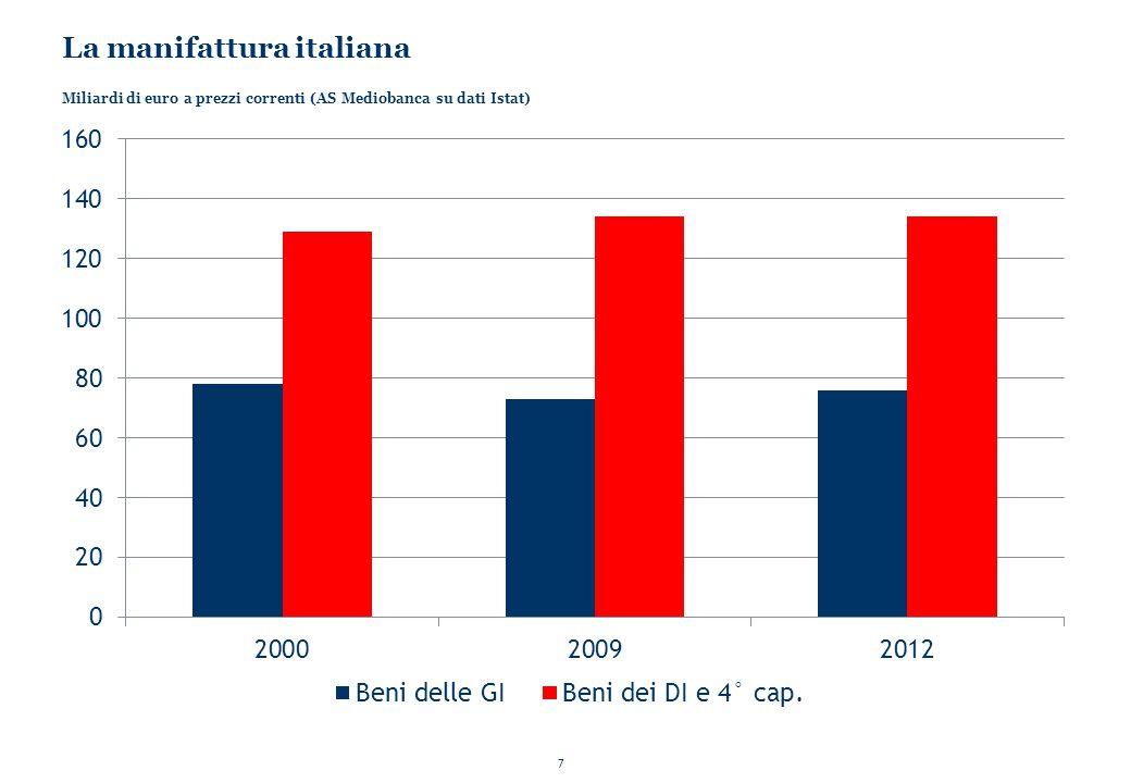7 La manifattura italiana Miliardi di euro a prezzi correnti (AS Mediobanca su dati Istat)