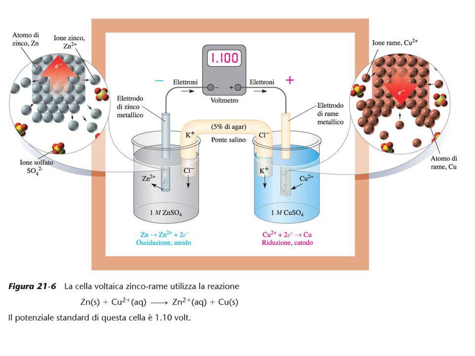 Per definizione anodo e catodo sono gli elettrodi dove avvengono l ossidazione e, rispettivamente, la riduzione.