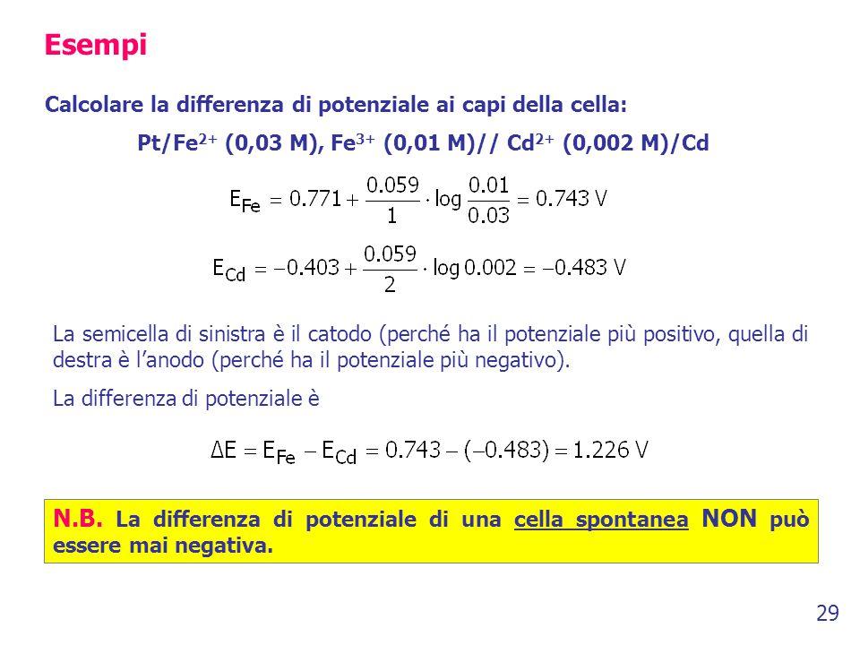 29 Esempi Calcolare la differenza di potenziale ai capi della cella: Pt/Fe 2+ (0,03 M), Fe 3+ (0,01 M)// Cd 2+ (0,002 M)/Cd La semicella di sinistra è il catodo (perché ha il potenziale più positivo, quella di destra è l'anodo (perché ha il potenziale più negativo).