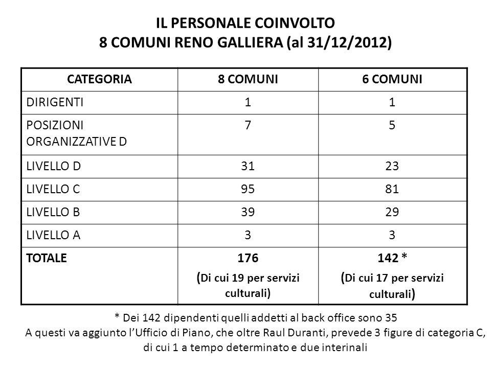 IL PERSONALE COINVOLTO 8 COMUNI RENO GALLIERA (al 31/12/2012) CATEGORIA8 COMUNI6 COMUNI DIRIGENTI11 POSIZIONI ORGANIZZATIVE D 75 LIVELLO D3123 LIVELLO C9581 LIVELLO B3929 LIVELLO A33 TOTALE176 ( Di cui 19 per servizi culturali) 142 * ( Di cui 17 per servizi culturali ) * Dei 142 dipendenti quelli addetti al back office sono 35 A questi va aggiunto l'Ufficio di Piano, che oltre Raul Duranti, prevede 3 figure di categoria C, di cui 1 a tempo determinato e due interinali