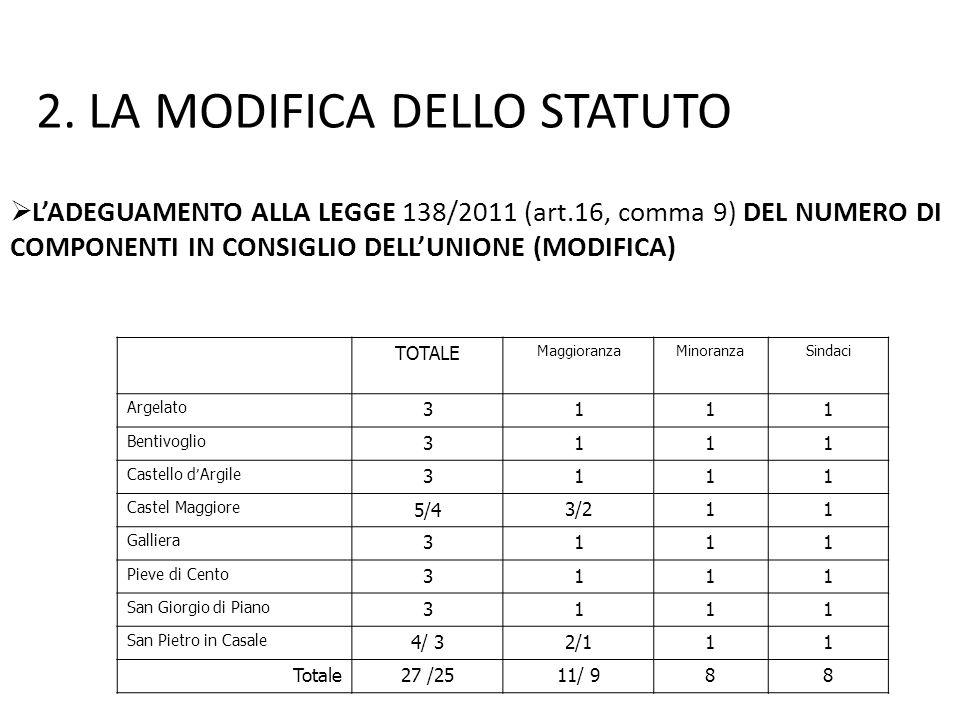  L'ADEGUAMENTO ALLA LEGGE 138/2011 (art.16, comma 9) DEL NUMERO DI COMPONENTI IN CONSIGLIO DELL'UNIONE (MODIFICA) 2.