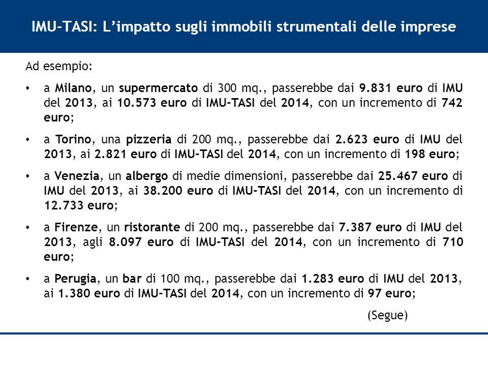 IMU-TASI: L'impatto sugli immobili strumentali delle imprese Ad esempio: a Milano, un supermercato di 300 mq., passerebbe dai 9.831 euro di IMU del 2013, ai 10.573 euro di IMU-TASI del 2014, con un incremento di 742 euro; a Torino, una pizzeria di 200 mq., passerebbe dai 2.623 euro di IMU del 2013, ai 2.821 euro di IMU-TASI del 2014, con un incremento di 198 euro; a Venezia, un albergo di medie dimensioni, passerebbe dai 25.467 euro di IMU del 2013, ai 38.200 euro di IMU-TASI del 2014, con un incremento di 12.733 euro; a Firenze, un ristorante di 200 mq., passerebbe dai 7.387 euro di IMU del 2013, agli 8.097 euro di IMU-TASI del 2014, con un incremento di 710 euro; a Perugia, un bar di 100 mq., passerebbe dai 1.283 euro di IMU del 2013, ai 1.380 euro di IMU-TASI del 2014, con un incremento di 97 euro; (Segue)