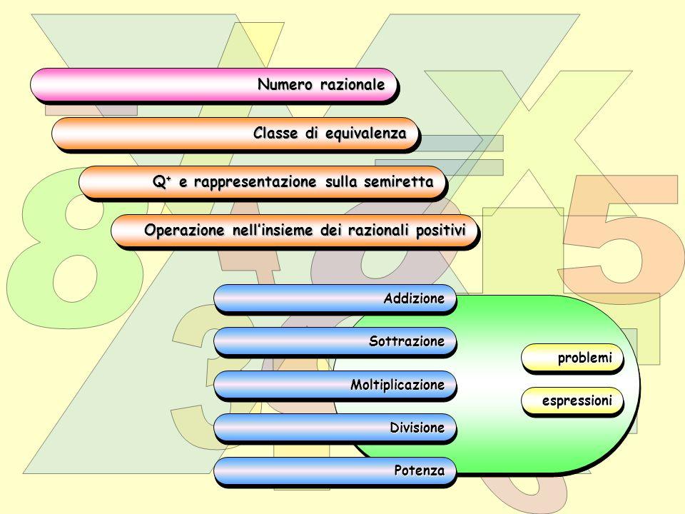 Classe di equivalenza Classe di equivalenza Classe di equivalenza Classe di equivalenza Sottrazione Moltiplicazione Divisione Potenza Addizione Numero razionale Q + e rappresentazione sulla semiretta Q + e rappresentazione sulla semiretta Q + e rappresentazione sulla semiretta Q + e rappresentazione sulla semiretta Operazione nell'insieme dei razionali positivi problemi espressioni