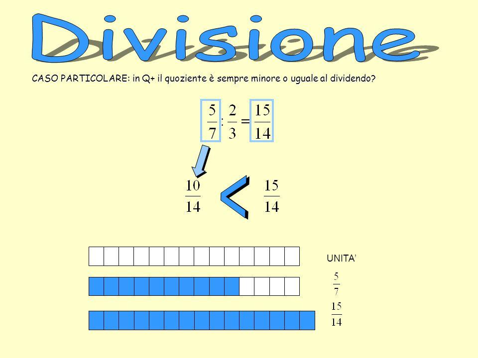 CASO PARTICOLARE: in Q+ il quoziente è sempre minore o uguale al dividendo? UNITA'