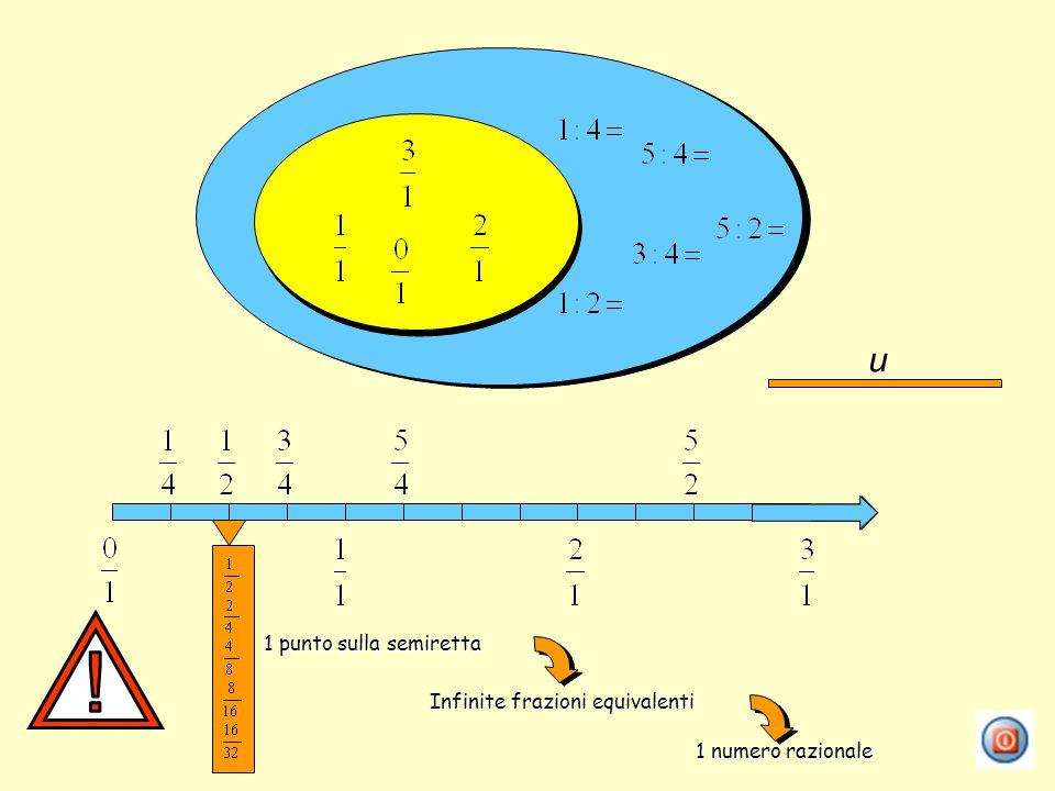 u 1 punto sulla semiretta Infinite frazioni equivalenti 1 numero razionale