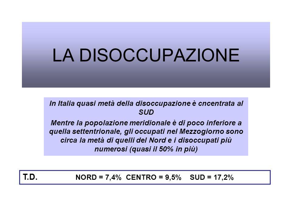 LA DISOCCUPAZIONE In Italia quasi metà della disoccupazione è cncentrata al SUD Mentre la popolazione meridionale è di poco inferiore a quella settent