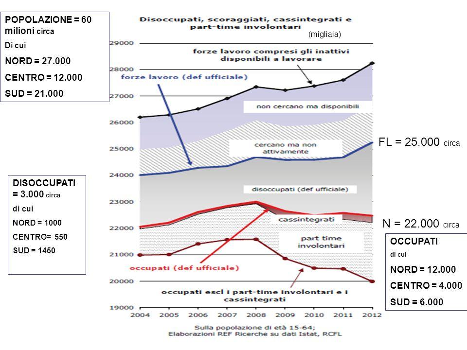 (migliaia) FL = 25.000 circa N = 22.000 circa OCCUPATI di cui NORD = 12.000 CENTRO = 4.000 SUD = 6.000 DISOCCUPATI = 3.000 circa di cui NORD = 1000 CE