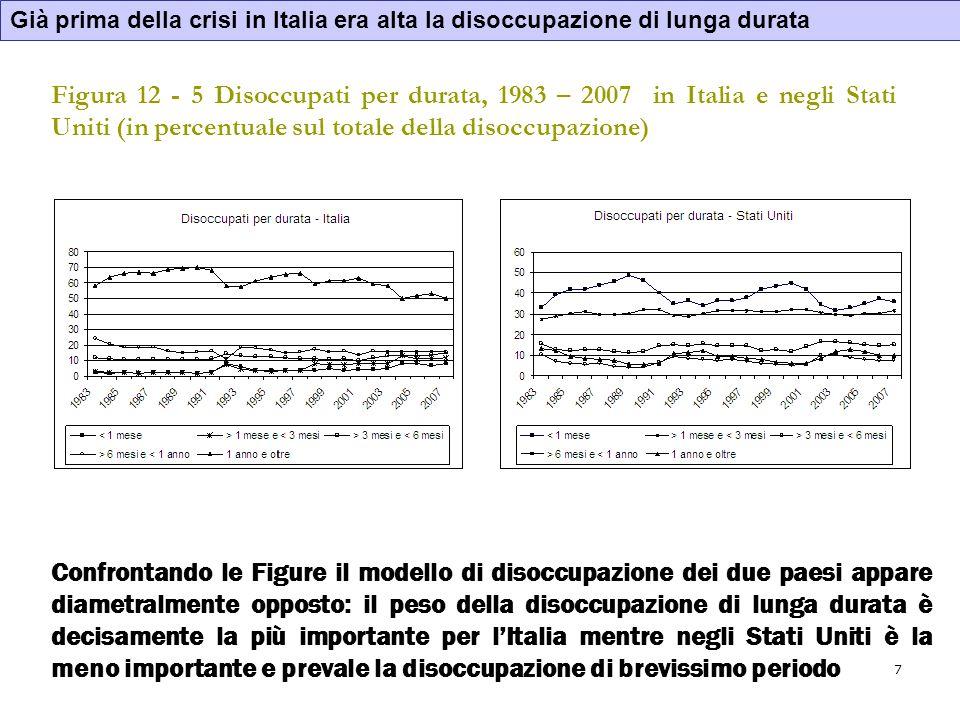 7 Figura 12 - 5 Disoccupati per durata, 1983 – 2007 in Italia e negli Stati Uniti (in percentuale sul totale della disoccupazione) Confrontando le Fig