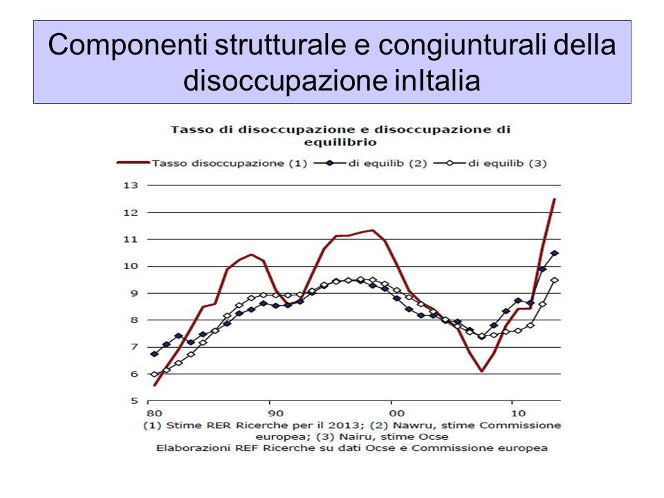Componenti strutturale e congiunturali della disoccupazione inItalia