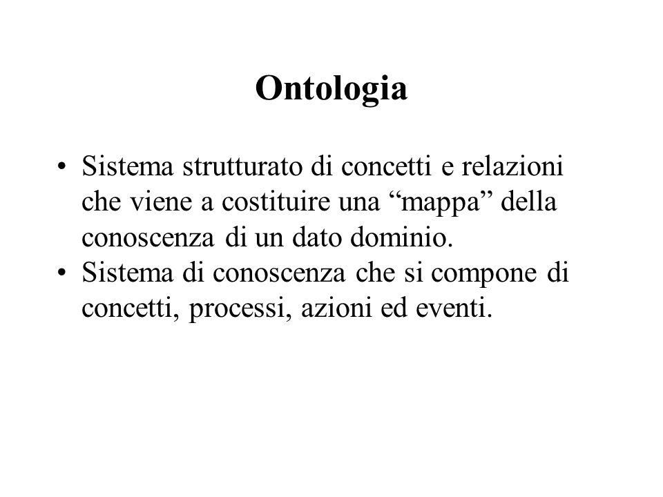 """Ontologia Sistema strutturato di concetti e relazioni che viene a costituire una """"mappa"""" della conoscenza di un dato dominio. Sistema di conoscenza ch"""