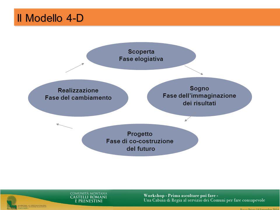 Scoperta Fase elogiativa Sogno Fase dell'immaginazione dei risultati Progetto Fase di co-costruzione del futuro Realizzazione Fase del cambiamento Il Modello 4-D