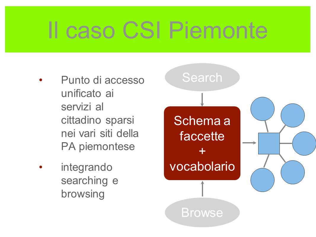 Il caso CSI Piemonte Punto di accesso unificato ai servizi al cittadino sparsi nei vari siti della PA piemontese integrando searching e browsing Schem