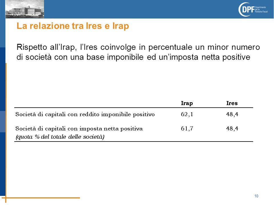 10 La relazione tra Ires e Irap Rispetto all'Irap, l'Ires coinvolge in percentuale un minor numero di società con una base imponibile ed un'imposta netta positive