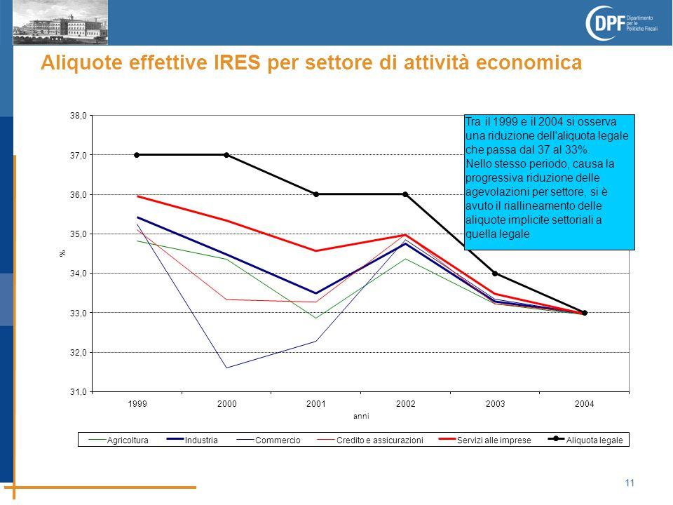 11 Aliquote effettive IRES per settore di attività economica 31,0 32,0 33,0 34,0 35,0 36,0 37,0 38,0 199920002001200220032004 anni % AgricolturaIndustriaCommercioCredito e assicurazioniServizi alle impreseAliquota legale Tra il 1999 e il 2004 si osserva una riduzione dell aliquota legale che passa dal 37 al 33%.