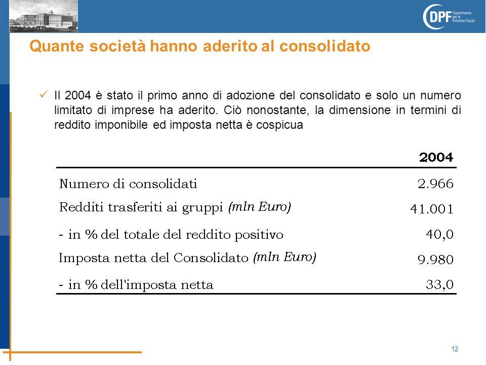 12 Quante società hanno aderito al consolidato Il 2004 è stato il primo anno di adozione del consolidato e solo un numero limitato di imprese ha aderito.