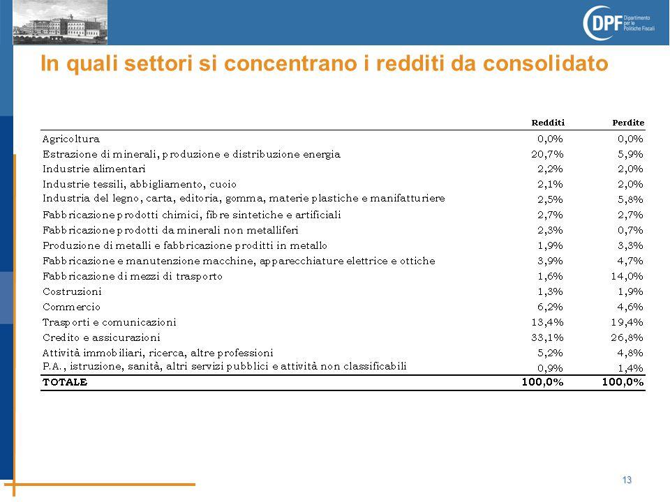 13 In quali settori si concentrano i redditi da consolidato