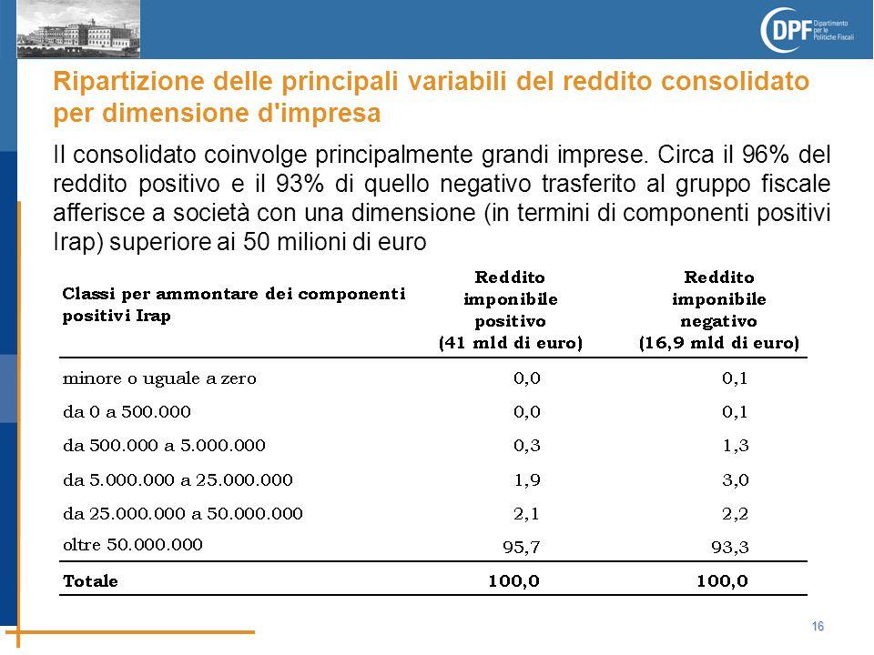 16 Ripartizione delle principali variabili del reddito consolidato per dimensione d impresa Il consolidato coinvolge principalmente grandi imprese.