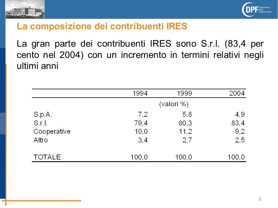 2 La composizione dei contribuenti IRES La gran parte dei contribuenti IRES sono S.r.l.