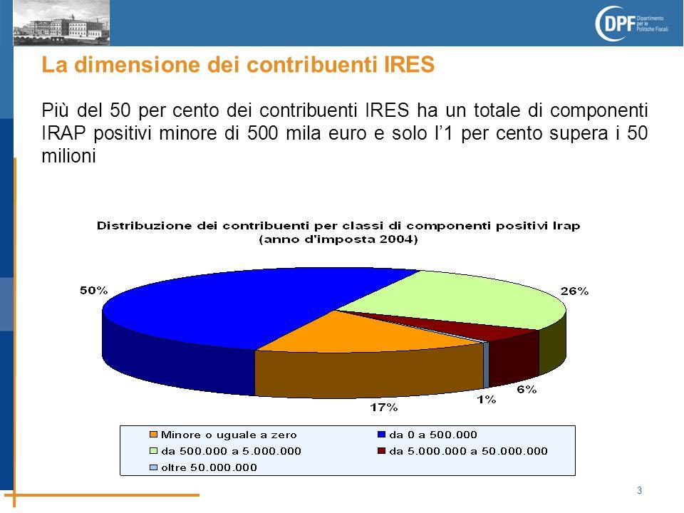 3 La dimensione dei contribuenti IRES Più del 50 per cento dei contribuenti IRES ha un totale di componenti IRAP positivi minore di 500 mila euro e solo l'1 per cento supera i 50 milioni