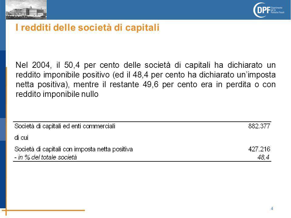 4 I redditi delle società di capitali Nel 2004, il 50,4 per cento delle società di capitali ha dichiarato un reddito imponibile positivo (ed il 48,4 per cento ha dichiarato un'imposta netta positiva), mentre il restante 49,6 per cento era in perdita o con reddito imponibile nullo
