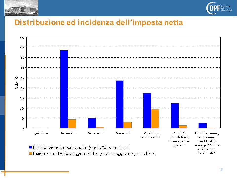 8 Distribuzione ed incidenza dell'imposta netta