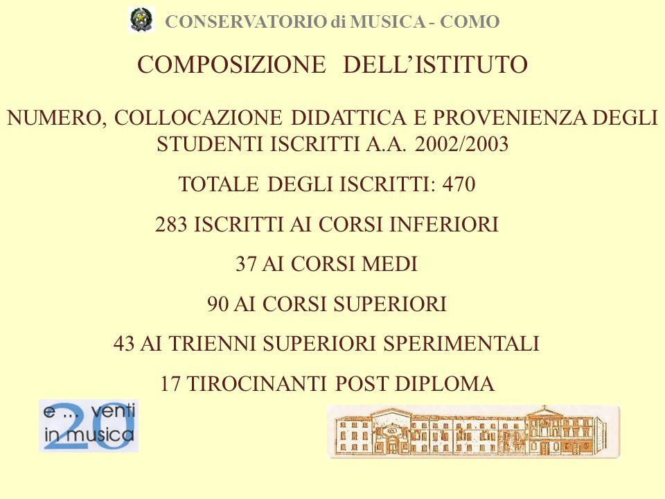 CONSERVATORIO di MUSICA - COMO NUMERO, COLLOCAZIONE DIDATTICA E PROVENIENZA DEGLI STUDENTI ISCRITTI A.A. 2002/2003 TOTALE DEGLI ISCRITTI: 470 283 ISCR