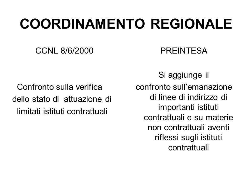 COORDINAMENTO REGIONALE CCNL 8/6/2000 Confronto sulla verifica dello stato di attuazione di limitati istituti contrattuali PREINTESA Si aggiunge il co