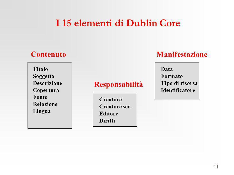 11 I 15 elementi di Dublin Core Titolo Soggetto Descrizione Copertura Fonte Relazione Lingua Creatore Creatore sec. Editore Diritti Data Formato Tipo