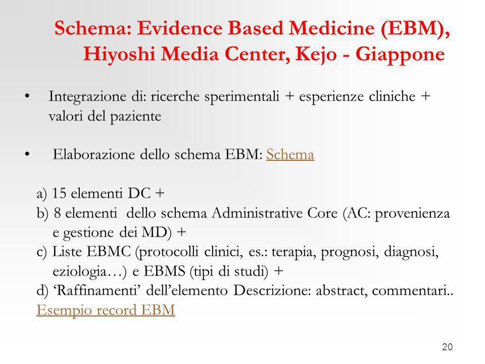 20 Schema: Evidence Based Medicine (EBM), Hiyoshi Media Center, Kejo - Giappone Integrazione di: ricerche sperimentali + esperienze cliniche + valori del paziente Elaborazione dello schema EBM: SchemaSchema a) 15 elementi DC + b) 8 elementi dello schema Administrative Core (AC: provenienza e gestione dei MD) + c) Liste EBMC (protocolli clinici, es.: terapia, prognosi, diagnosi, eziologia…) e EBMS (tipi di studi) + d) 'Raffinamenti' dell'elemento Descrizione: abstract, commentari..