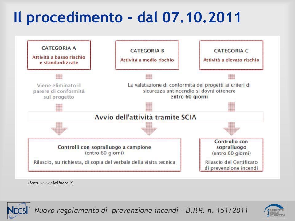 Nuovo regolamento di prevenzione incendi - D.P.R. n. 151/2011 Il procedimento - dal 07.10.2011 (fonte www.vigilfuoco.it)
