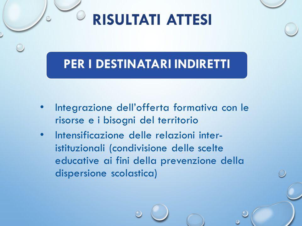 RISULTATI ATTESI Integrazione dell'offerta formativa con le risorse e i bisogni del territorio Intensificazione delle relazioni inter- istituzionali (