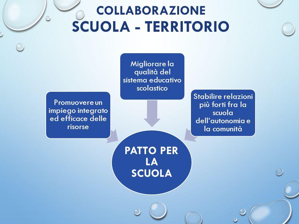 COLLABORAZIONE SCUOLA - TERRITORIO PATTO PER LA SCUOLA Promuovere un impiego integrato ed efficace delle risorse Migliorare la qualità del sistema edu