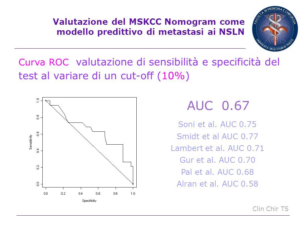 Clin Chir TS AUC 0.67 Valutazione del MSKCC Nomogram come modello predittivo di metastasi ai NSLN Soni et al. AUC 0.75 Smidt et al AUC 0.77 Lambert et