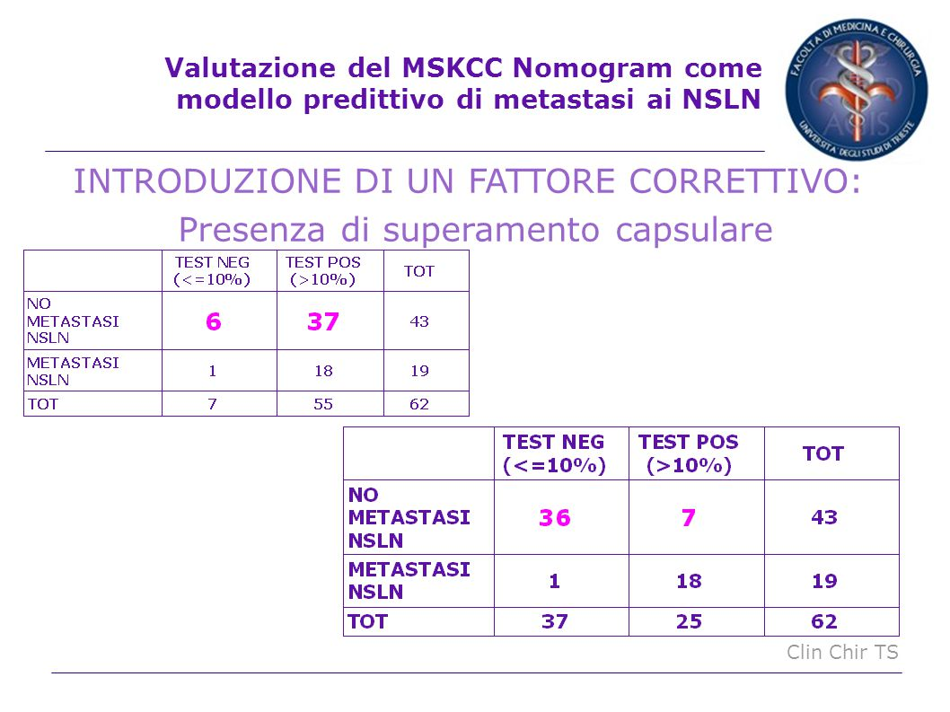 Clin Chir TS INTRODUZIONE DI UN FATTORE CORRETTIVO: Presenza di superamento capsulare Valutazione del MSKCC Nomogram come modello predittivo di metast