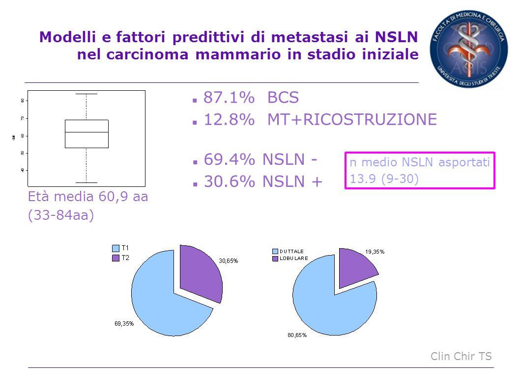 Clin Chir TS CARATTERISTICHE CLINICHE, ISTOLOGICHE, BIOLOGICHE, SN Fattori predittivi di metastasi ai NSLN nel carcinoma mammario in stadio iniziale Superamento capsulare p=0.01 Macrometastasi-superamento capsulare p=0.03 Istotipo neoplastico Duttale p=0.08 Grading istologico G2 p=0.17 ILV + p=0.16 SN asportati >1 p=0.16 SN positivi >1 p=0.16 Numerosità del campione ?