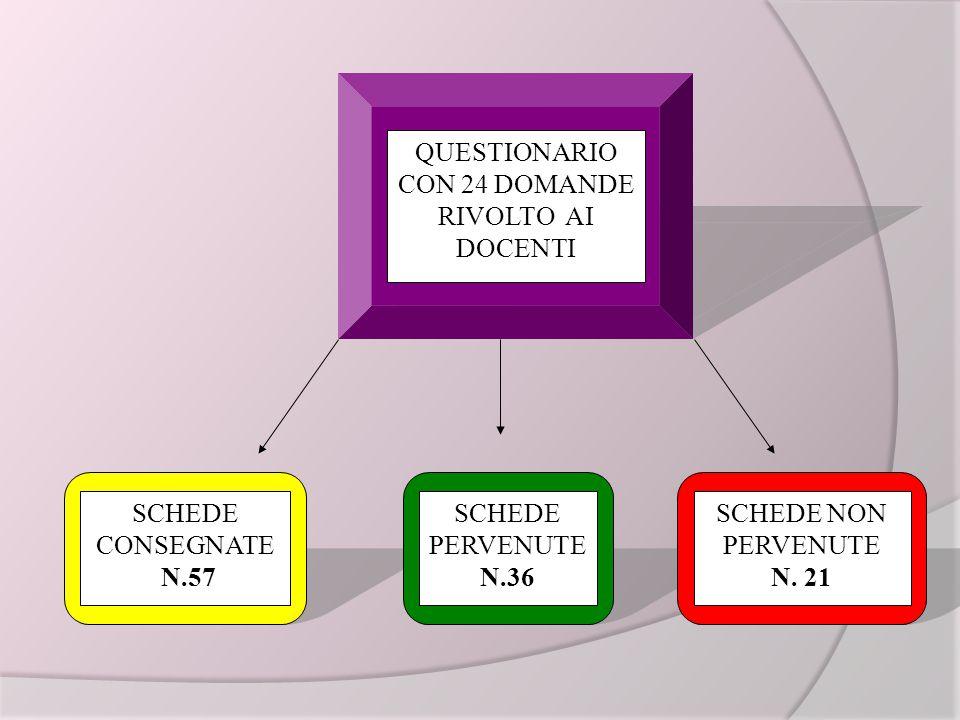 QUESTIONARIO CON 24 DOMANDE RIVOLTO AI DOCENTI SCHEDE CONSEGNATE N.57 SCHEDE PERVENUTE N.36 SCHEDE NON PERVENUTE N.