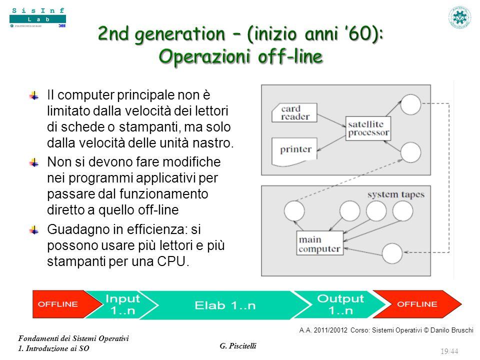 Fondamenti dei Sistemi Operativi 1. Introduzione ai SO G. Piscitelli 19/44 Il computer principale non è limitato dalla velocità dei lettori di schede