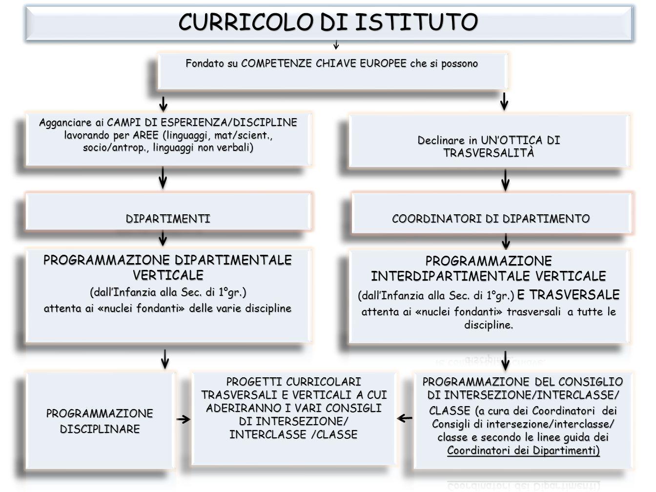 Curricolo di Istituto CURRICOLO DI ISTITUTO