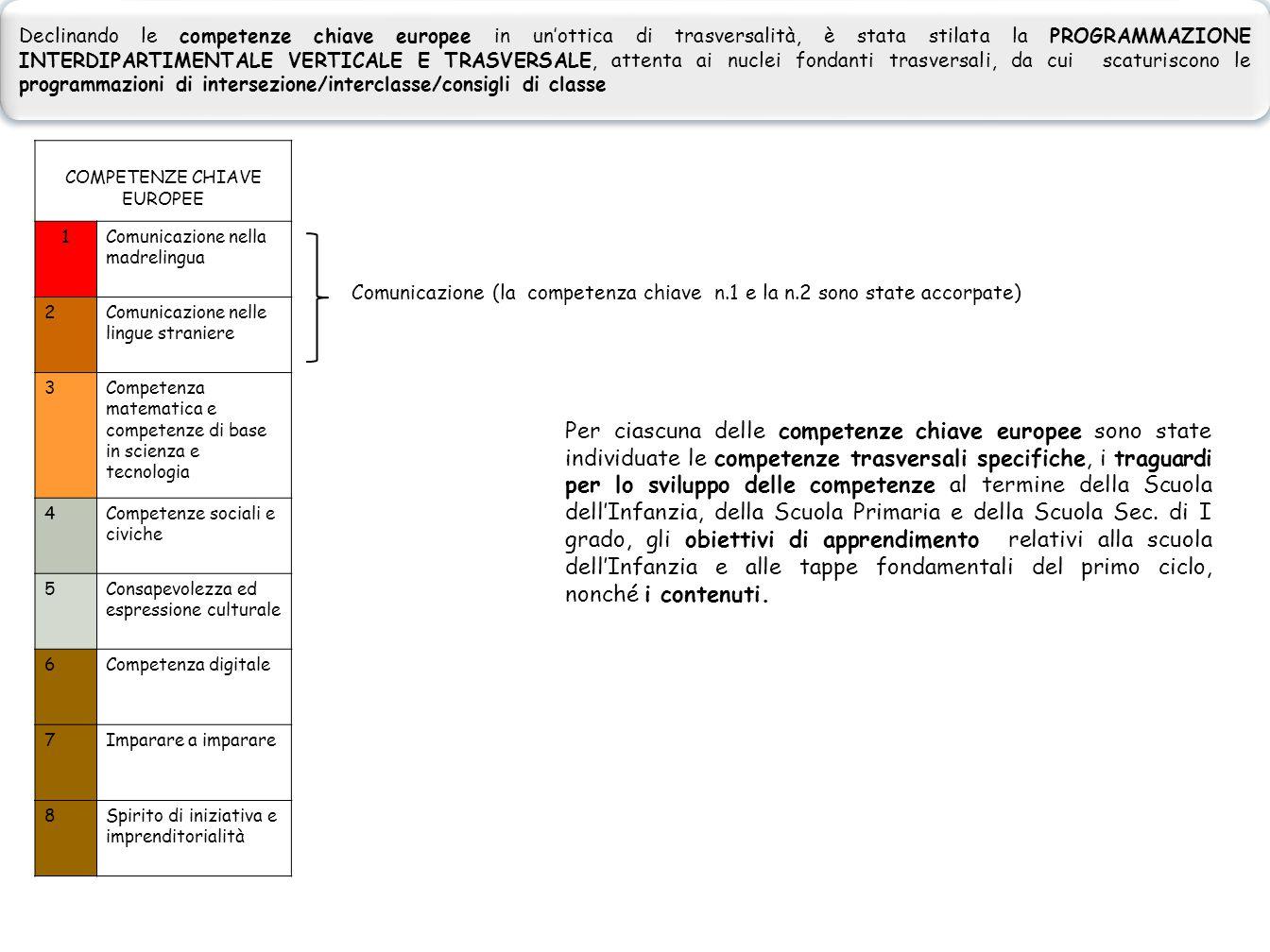 COMPETENZE CHIAVE EUROPEE 1Comunicazione nella madrelingua 2Comunicazione nelle lingue straniere 3Competenza matematica e competenze di base in scienz