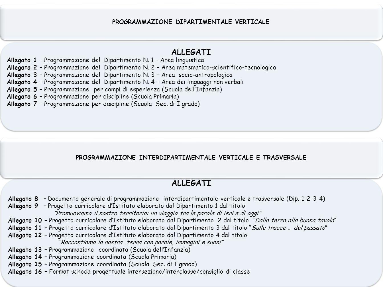ALLEGATI Allegato 1 – Programmazione del Dipartimento N. 1 – Area linguistica Allegato 2 – Programmazione del Dipartimento N. 2 – Area matematico-scie