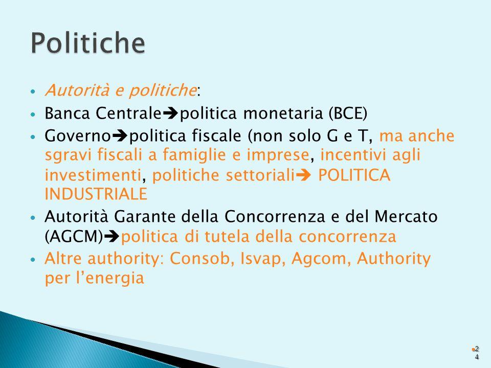 Autorità e politiche: Banca Centrale  politica monetaria (BCE) Governo  politica fiscale (non solo G e T, ma anche sgravi fiscali a famiglie e imprese, incentivi agli investimenti, politiche settoriali  POLITICA INDUSTRIALE Autorità Garante della Concorrenza e del Mercato (AGCM)  politica di tutela della concorrenza Altre authority: Consob, Isvap, Agcom, Authority per l'energia 2424