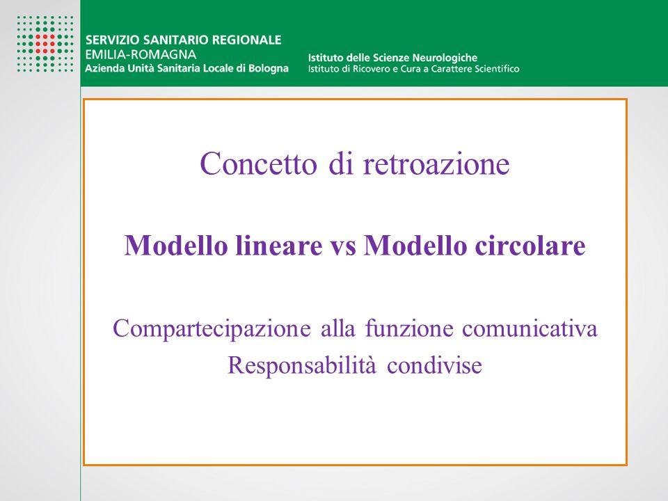 Concetto di retroazione Modello lineare vs Modello circolare Compartecipazione alla funzione comunicativa Responsabilità condivise