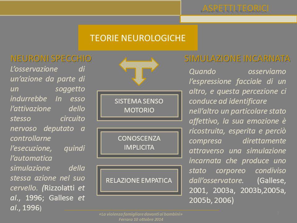 ASPETTI TEORICI 3 «La violenza famigliare davanti ai bambini» Ferrara 10 ottobre 2014 TEORIE NEUROLOGICHE NEURONI SPECCHIO SIMULAZIONE INCARNATA L'oss